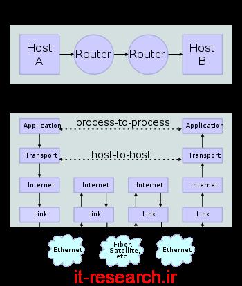 کتاب پروتکل TCP/IP