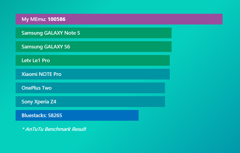 Memu Player in Antutu Benchmark