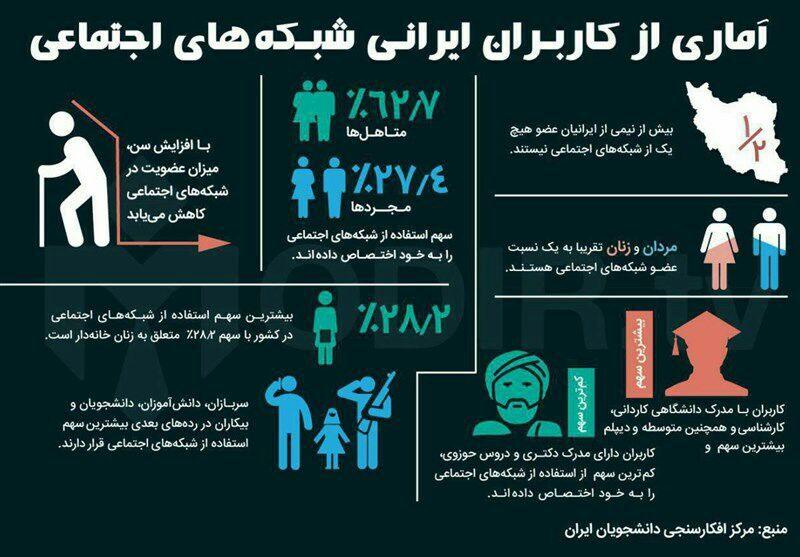 آماری از کاربران ایرانی شبکه های اجتماعی