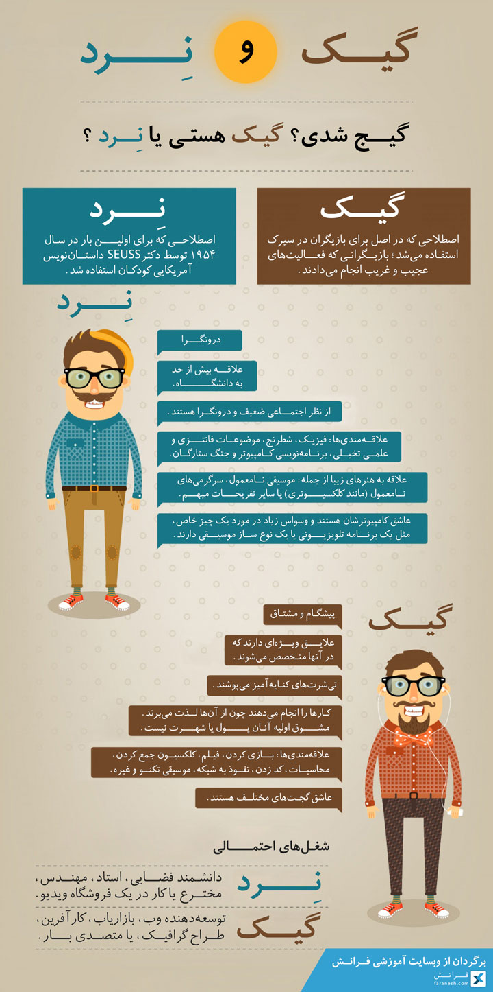 Geek and Neard