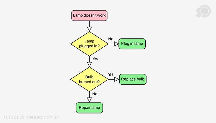 مثال های الگوریتم فلوچارت
