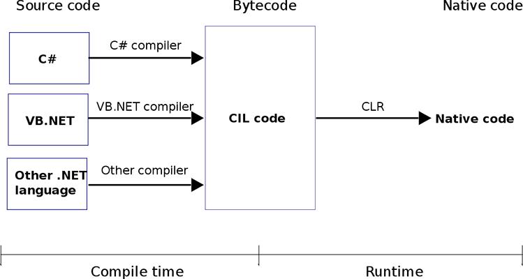 آشنایی با مفهوم Common Language Runtime